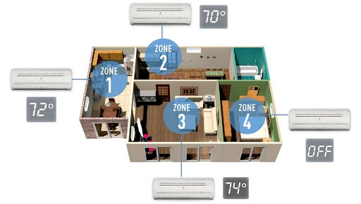 Zoned Ductless Boise ID